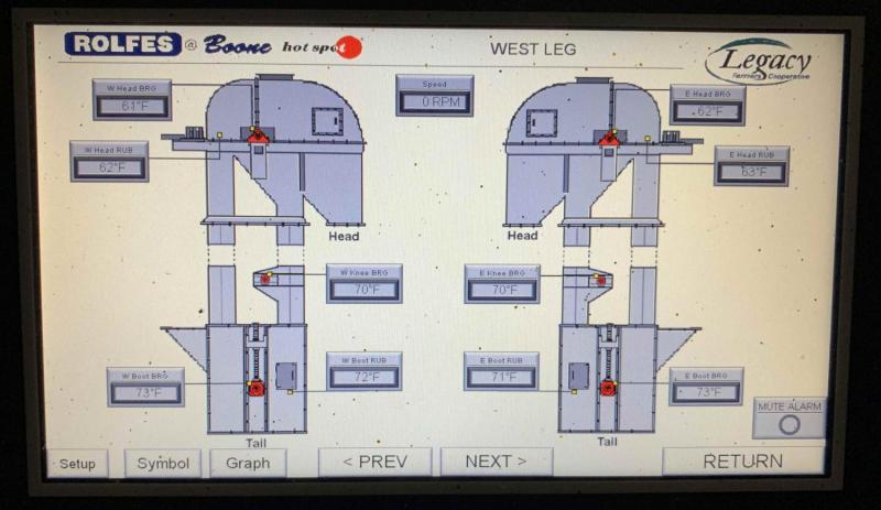 Equipment detail screen including bearing temperatures and belt alignment status readings